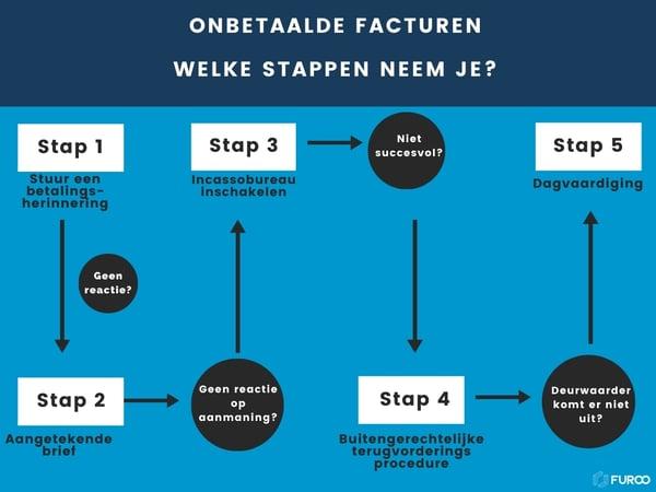 Onbetaalde facturen stappenplan